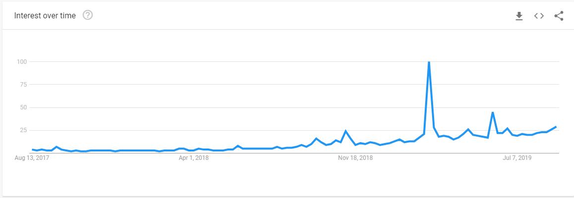 Dark Mode - Google Trends