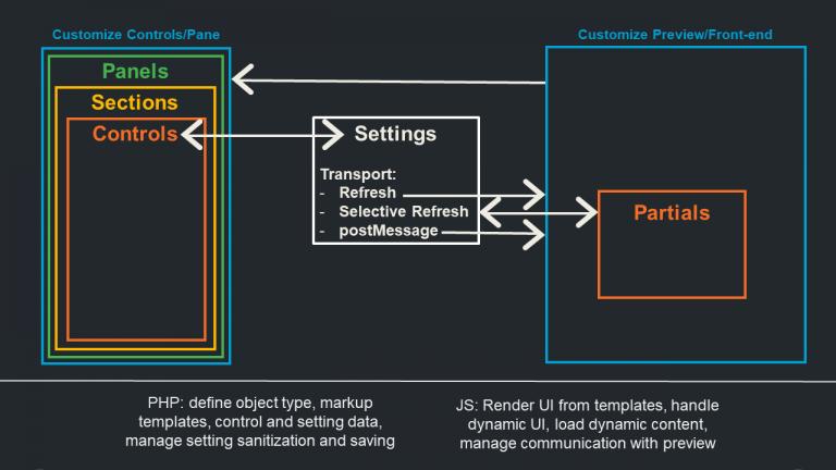 API Customizer setting